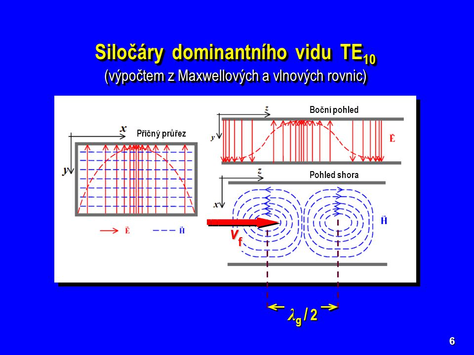 Přičný průřez Boční pohled Pohled shora Siločáry dominantního vidu TE 10 (výpočtem z Maxwellových a vlnových rovnic) Siločáry dominantního vidu TE 10