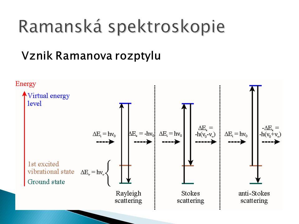 Vznik Ramanova rozptylu