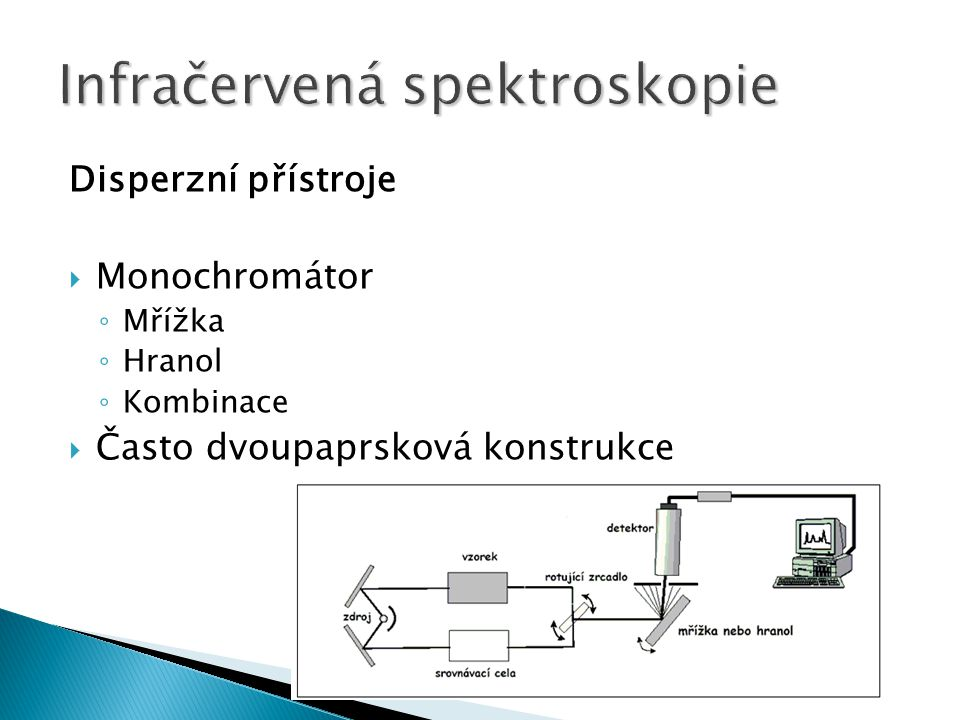 Disperzní přístroje  Monochromátor ◦ Mřížka ◦ Hranol ◦ Kombinace  Často dvoupaprsková konstrukce
