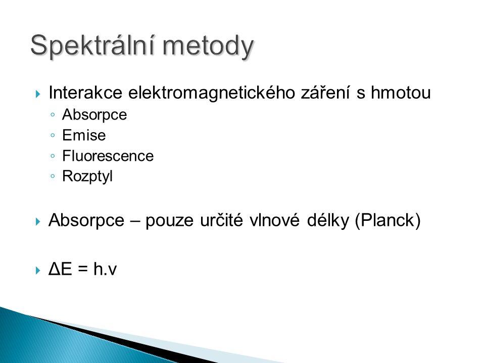  Interakce elektromagnetického záření s hmotou ◦ Absorpce ◦ Emise ◦ Fluorescence ◦ Rozptyl  Absorpce – pouze určité vlnové délky (Planck)  ΔE = h.ν