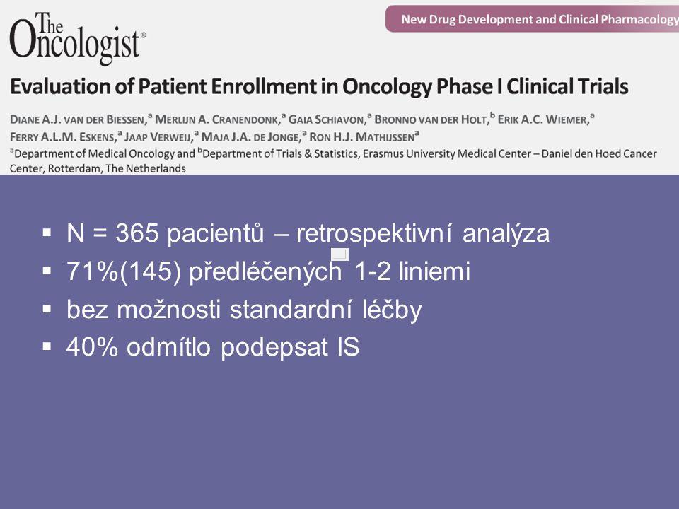  N = 365 pacientů – retrospektivní analýza  71%(145) předléčených 1-2 liniemi  bez možnosti standardní léčby  40% odmítlo podepsat IS
