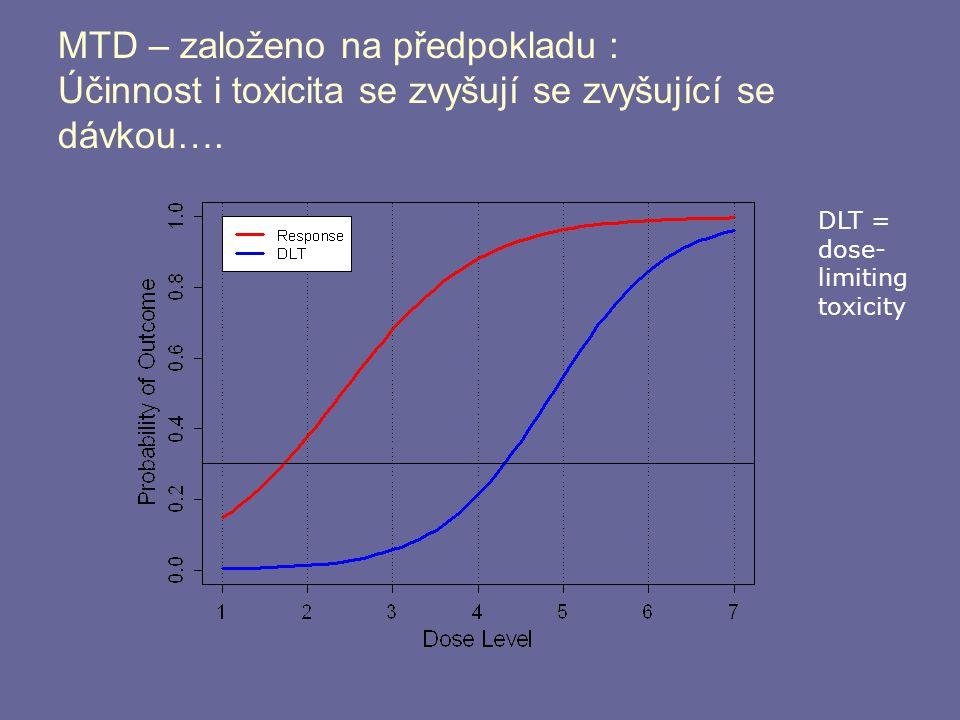 MTD – založeno na předpokladu : Účinnost i toxicita se zvyšují se zvyšující se dávkou…. DLT = dose- limiting toxicity