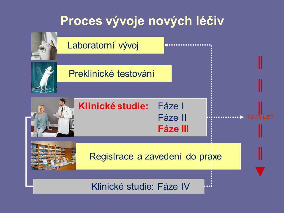 Proces vývoje nových léčiv Klinické studie: Fáze IV 10-15 LET Klinické studie:Fáze I Fáze II Fáze III Registrace a zavedení do praxe Laboratorní vývoj