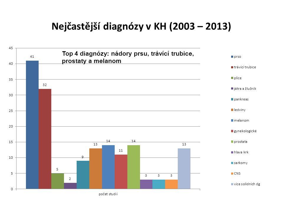 Nejčastější diagnózy v KH (2003 – 2013) Top 4 diagnózy: nádory prsu, trávící trubice, prostaty a melanom