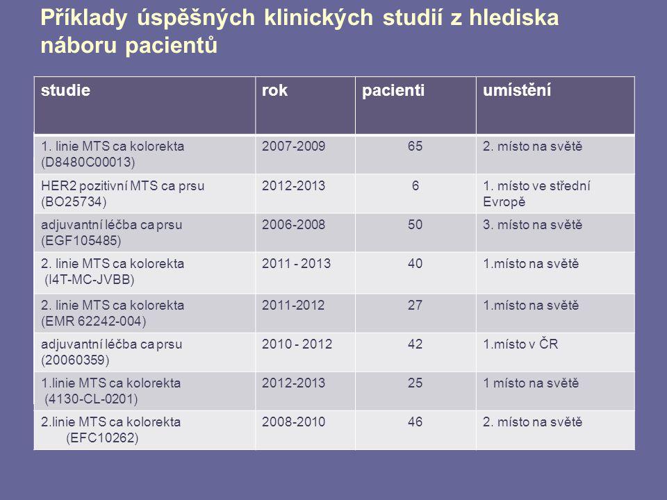 Příklady úspěšných klinických studií z hlediska náboru pacientů studierokpacientiumístění 1. linie MTS ca kolorekta (D8480C00013) 2007-2009652. místo