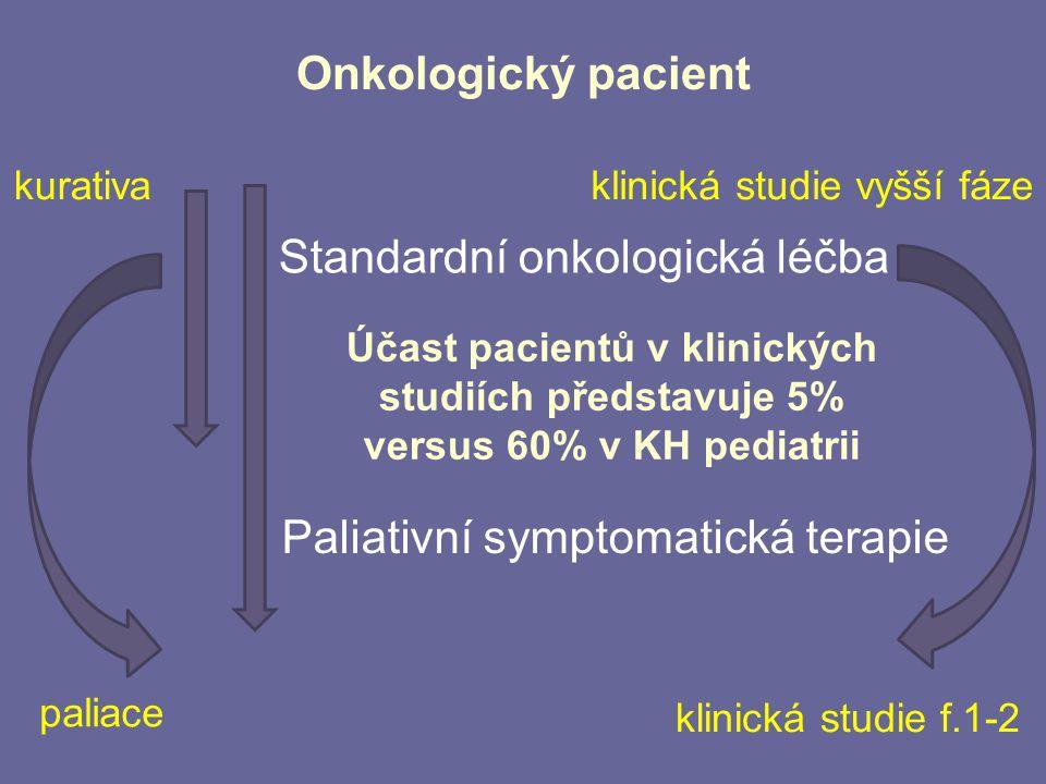 Onkologický pacient Standardní onkologická léčba Paliativní symptomatická terapie kurativa paliace klinická studie vyšší fáze klinická studie f.1-2 Úč