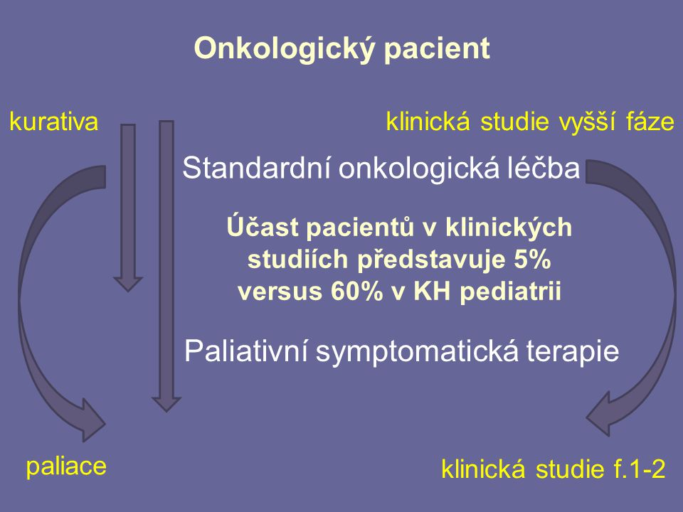 Klinické studie fáze I v onkologii Subjekt hodnocení = onkologický pacient INFORMOVANÝ SOUHLAS !.
