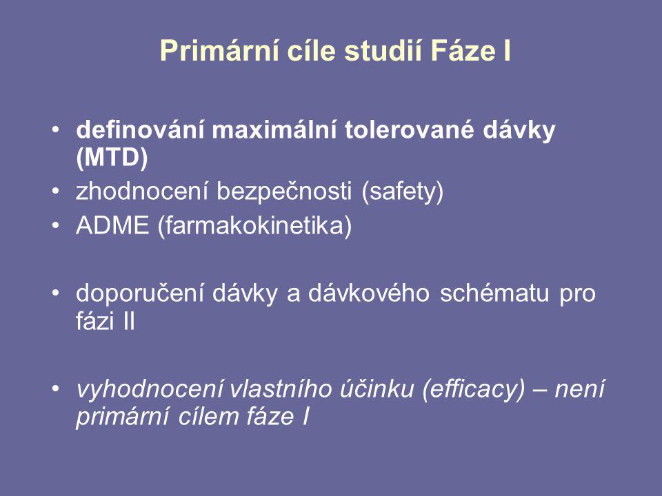 Primární cíle studií Fáze I definování maximální tolerované dávky (MTD) zhodnocení bezpečnosti (safety) ADME (farmakokinetika) doporučení dávky a dávk
