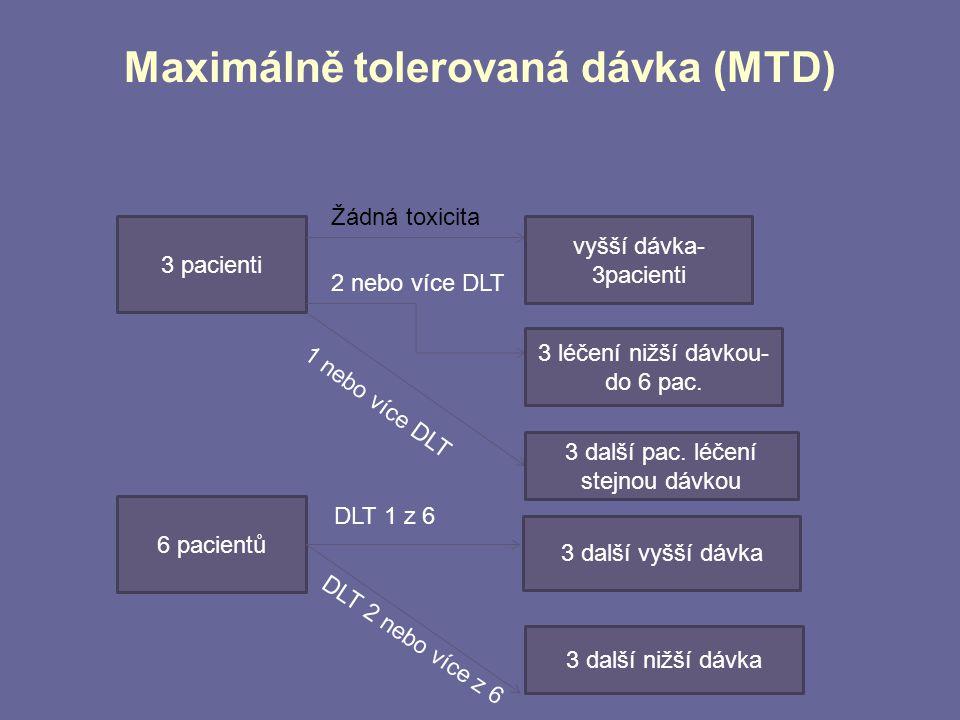 Maximálně tolerovaná dávka (MTD) 3 pacienti vyšší dávka- 3pacienti Žádná toxicita 2 nebo více DLT 3 léčení nižší dávkou- do 6 pac. 1 nebo více DLT 3 d