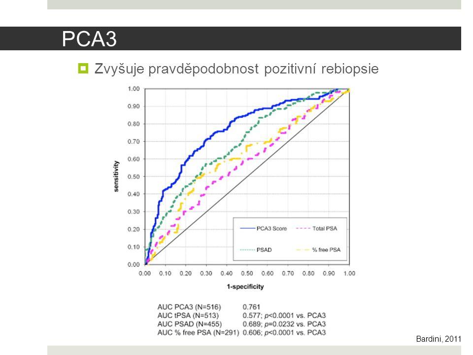 PCA3  Zvyšuje pravděpodobnost pozitivní rebiopsie Bardini, 2011