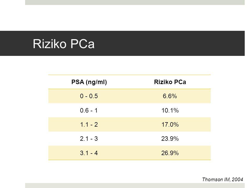 Riziko PCa PSA (ng/ml)Riziko PCa 0 - 0.56.6% 0.6 - 110.1% 1.1 - 217.0% 2.1 - 323.9% 3.1 - 426.9% Thomson IM, 2004