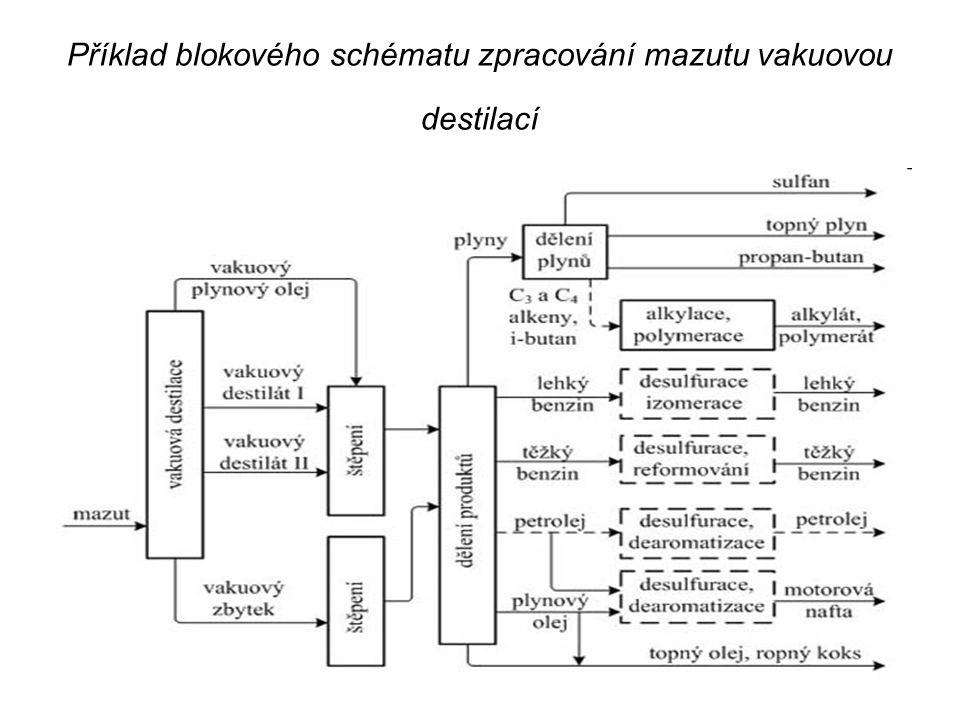 Příklad blokového schématu zpracování mazutu vakuovou destilací