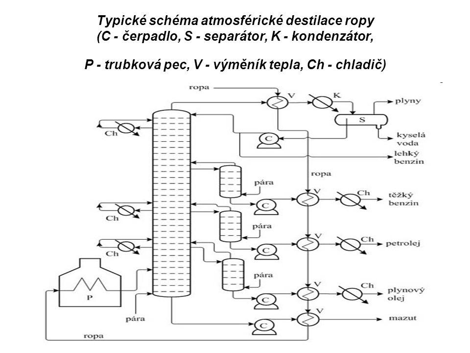 Typické schéma atmosférické destilace ropy (C - čerpadlo, S - separátor, K - kondenzátor, P - trubková pec, V - výměník tepla, Ch - chladič)