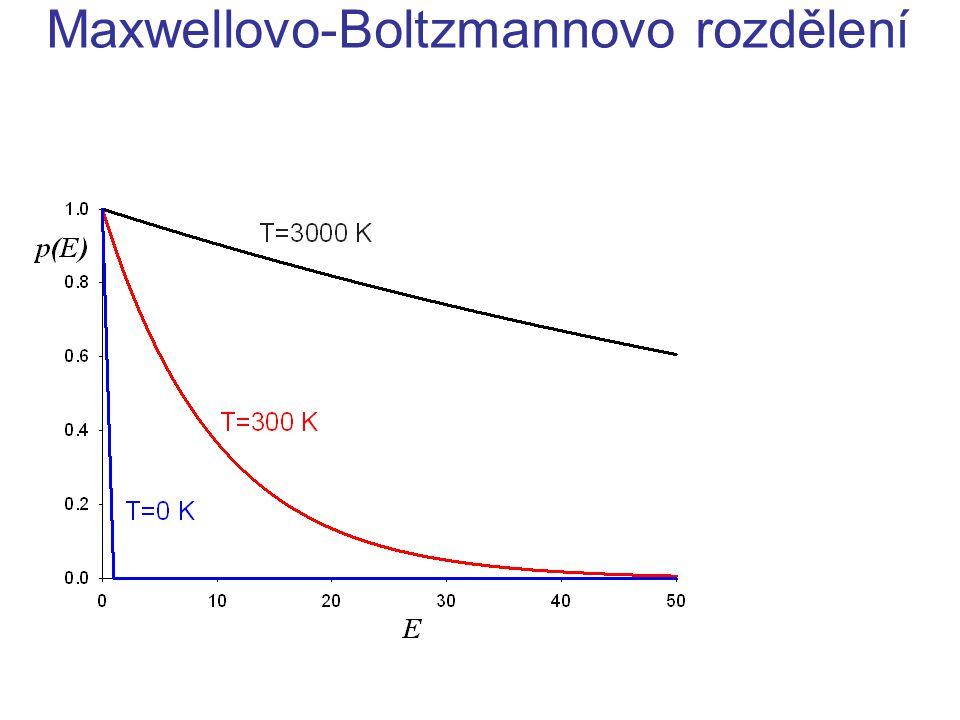 Maxwellovo-Boltzmannovo rozdělení