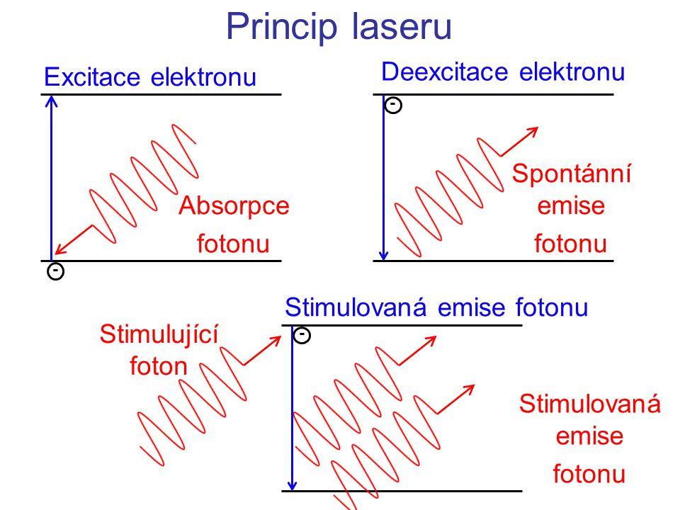Princip laseru Excitace elektronu Absorpce fotonu - Deexcitace elektronu Spontánní emise fotonu - Stimulovaná emise fotonu Stimulovaná emise fotonu St