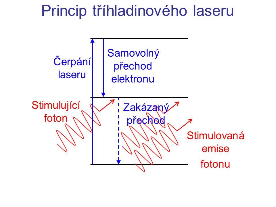 Princip tříhladinového laseru Čerpání laseru Stimulovaná emise fotonu Stimulující foton Samovolný přechod elektronu Zakázaný přechod