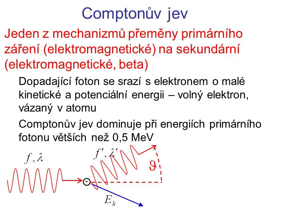Comptonův jev Jeden z mechanizmů přeměny primárního záření (elektromagnetické) na sekundární (elektromagnetické, beta) Dopadající foton se srazí s ele