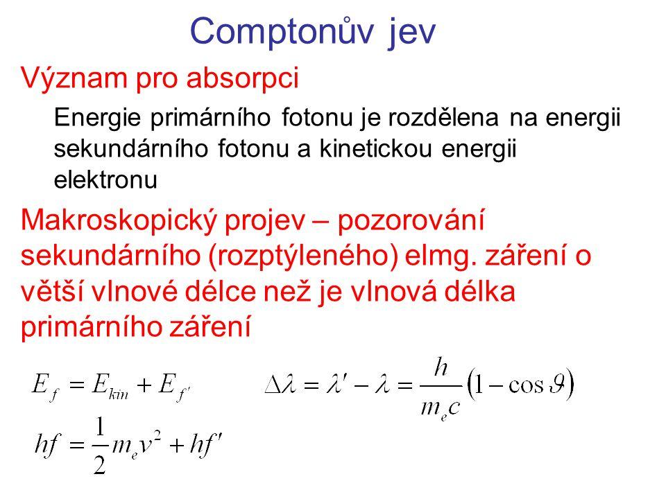 Comptonův jev Význam pro absorpci Energie primárního fotonu je rozdělena na energii sekundárního fotonu a kinetickou energii elektronu Makroskopický p