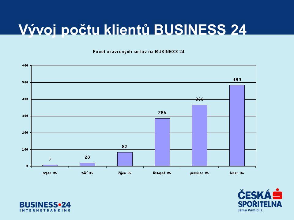 Vývoj počtu klientů BUSINESS 24