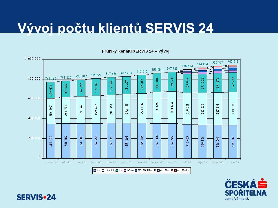 Vývoj počtu klientů SERVIS 24