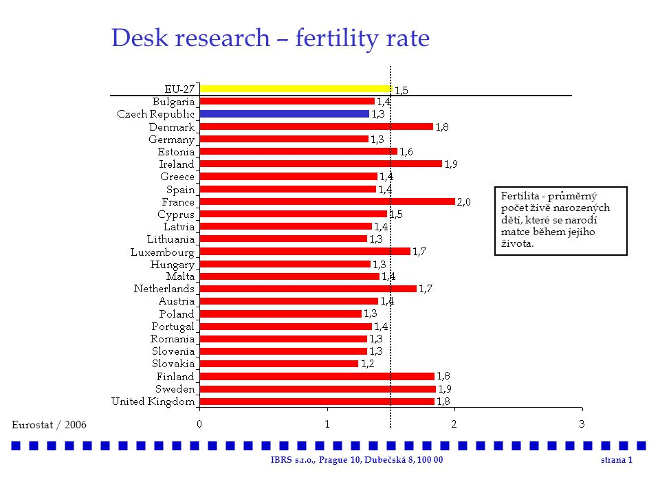IBRS s.r.o., Prague 10, Dubečská 8, 100 00strana 1 Desk research – fertility rate Eurostat / 2006 Fertilita - průměrný počet živě narozených dětí, které se narodí matce během jejího života.
