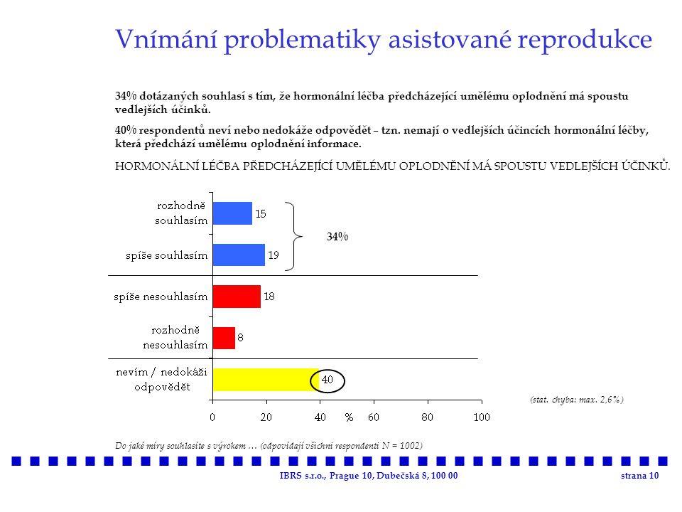 IBRS s.r.o., Prague 10, Dubečská 8, 100 00strana 10 Vnímání problematiky asistované reprodukce 34% dotázaných souhlasí s tím, že hormonální léčba před