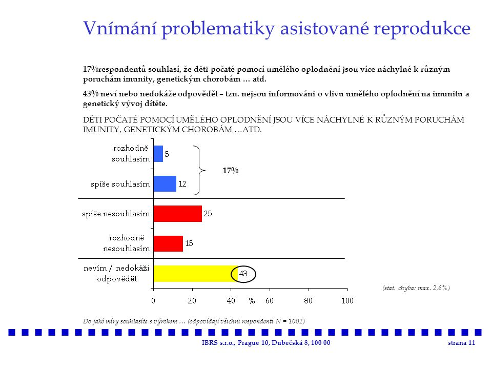 IBRS s.r.o., Prague 10, Dubečská 8, 100 00strana 11 Vnímání problematiky asistované reprodukce 17%respondentů souhlasí, že děti počaté pomocí umělého