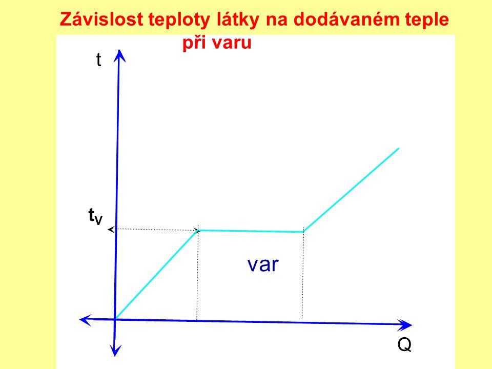Q t tVtV var Závislost teploty látky na dodávaném teple při varu