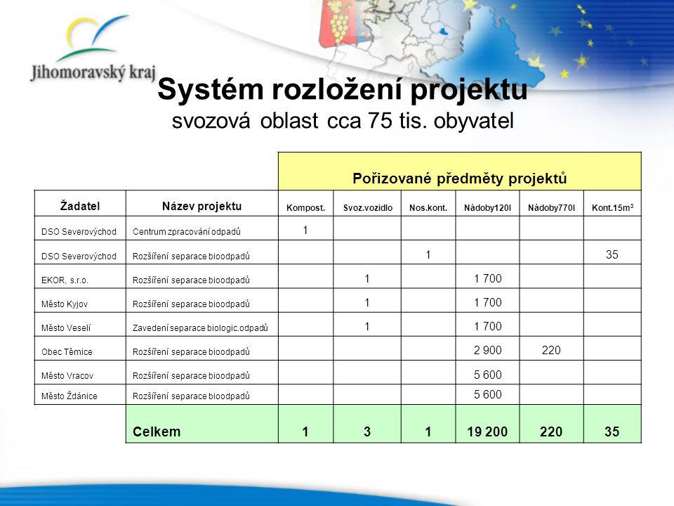 Systém rozložení projektu svozová oblast cca 75 tis.