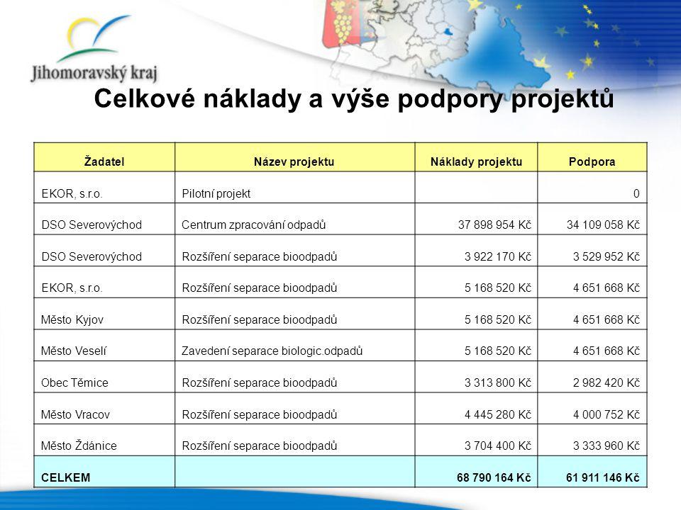 Celkové náklady a výše podpory projektů ŽadatelNázev projektuNáklady projektuPodpora EKOR, s.r.o.Pilotní projekt0 DSO SeverovýchodCentrum zpracování odpadů37 898 954 Kč34 109 058 Kč DSO SeverovýchodRozšíření separace bioodpadů3 922 170 Kč3 529 952 Kč EKOR, s.r.o.Rozšíření separace bioodpadů5 168 520 Kč4 651 668 Kč Město KyjovRozšíření separace bioodpadů5 168 520 Kč4 651 668 Kč Město VeselíZavedení separace biologic.odpadů5 168 520 Kč4 651 668 Kč Obec TěmiceRozšíření separace bioodpadů3 313 800 Kč2 982 420 Kč Město VracovRozšíření separace bioodpadů4 445 280 Kč4 000 752 Kč Město ŽdániceRozšíření separace bioodpadů3 704 400 Kč3 333 960 Kč CELKEM 68 790 164 Kč61 911 146 Kč