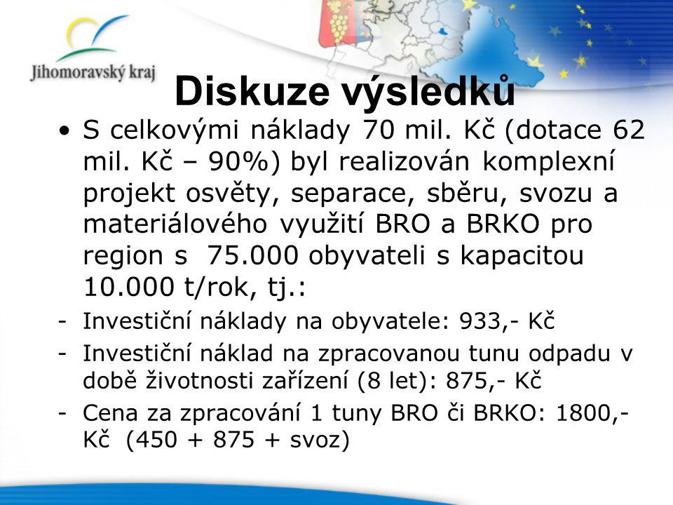 Diskuze výsledků S celkovými náklady 70 mil.Kč (dotace 62 mil.