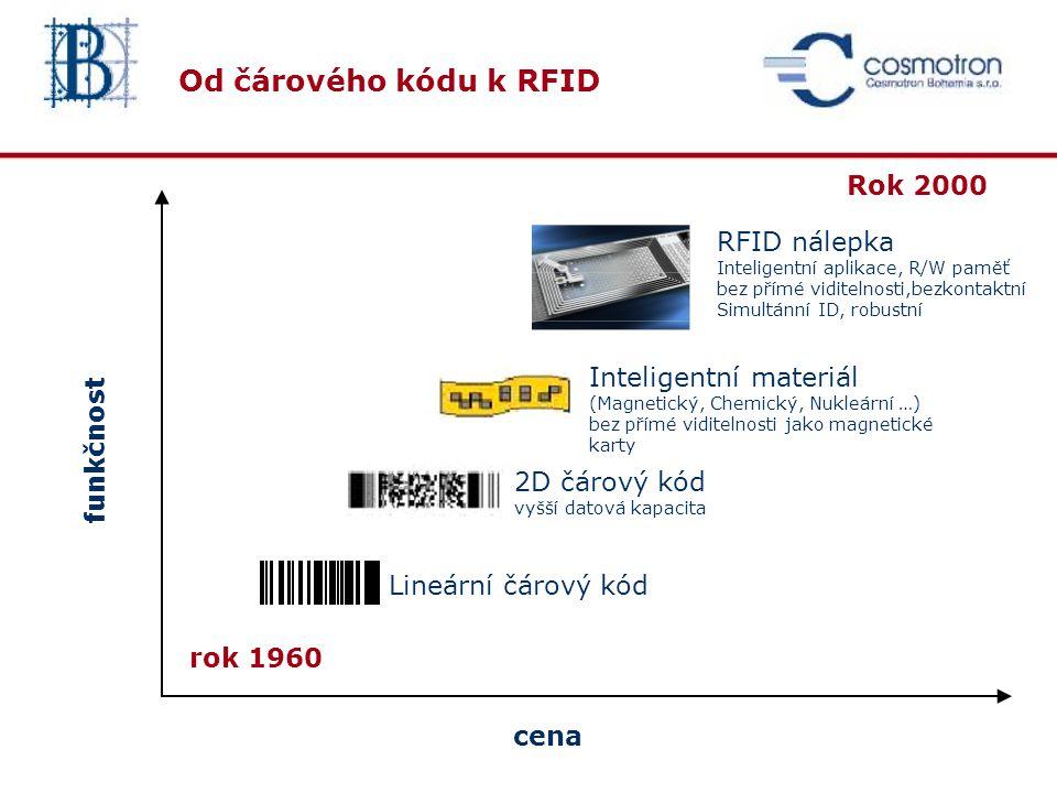 RFID nálepka – struktura Antena Chip Kondenzátor Podložka
