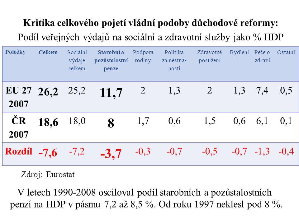 Kritika celkového pojetí vládní podoby důchodové reformy: Podíl veřejných výdajů na sociální a zdravotní služby jako % HDP Zdroj: Eurostat 13 Položky Celkem Sociální výdaje celkem Starobní a pozůstalostní penze Podpora rodiny Politika zaměstna- nosti Zdravotně postižení Bydlení Péče o zdraví Ostatní EU 27 2007 26,2 25,2 11,7 21,32 7,40,5 ČR 2007 18,6 18,0 8 1,70,61,50,66,10,1 Rozdíl -7,6 -7,2 -3,7 -0,3-0,7-0,5-0,7-1,3-0,4 V letech 1990-2008 osciloval podíl starobních a pozůstalostních penzí na HDP v pásmu 7,2 až 8,5 %.