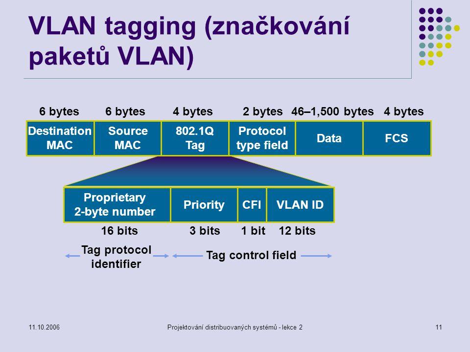 11.10.2006Projektování distribuovaných systémů - lekce 211 VLAN tagging (značkování paketů VLAN) Destination MAC Source MAC 802.1Q Tag Protocol type field DataFCS 6 bytes 4 bytes2 bytes46–1,500 bytes4 bytes PriorityCFIVLAN ID Tag protocol identifier Tag control field Proprietary 2-byte number 16 bits3 bits1 bit12 bits