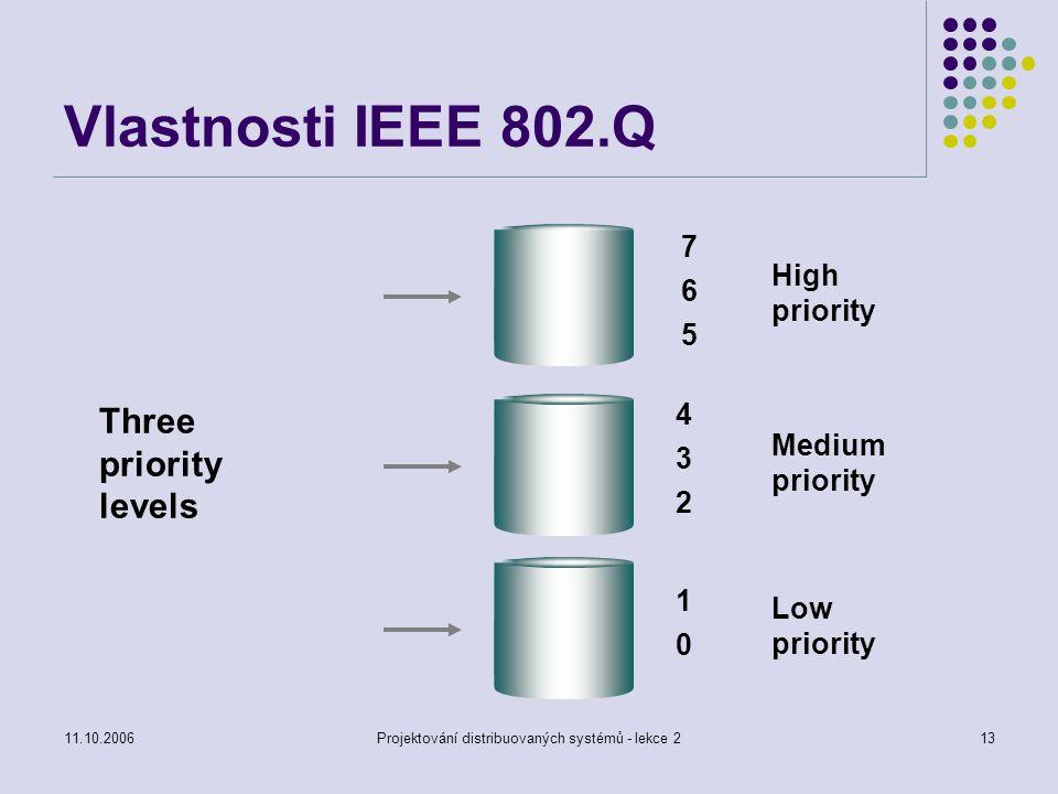 11.10.2006Projektování distribuovaných systémů - lekce 213 Vlastnosti IEEE 802.Q High priority 765765 Medium priority 432432 Low priority 1010 Three priority levels