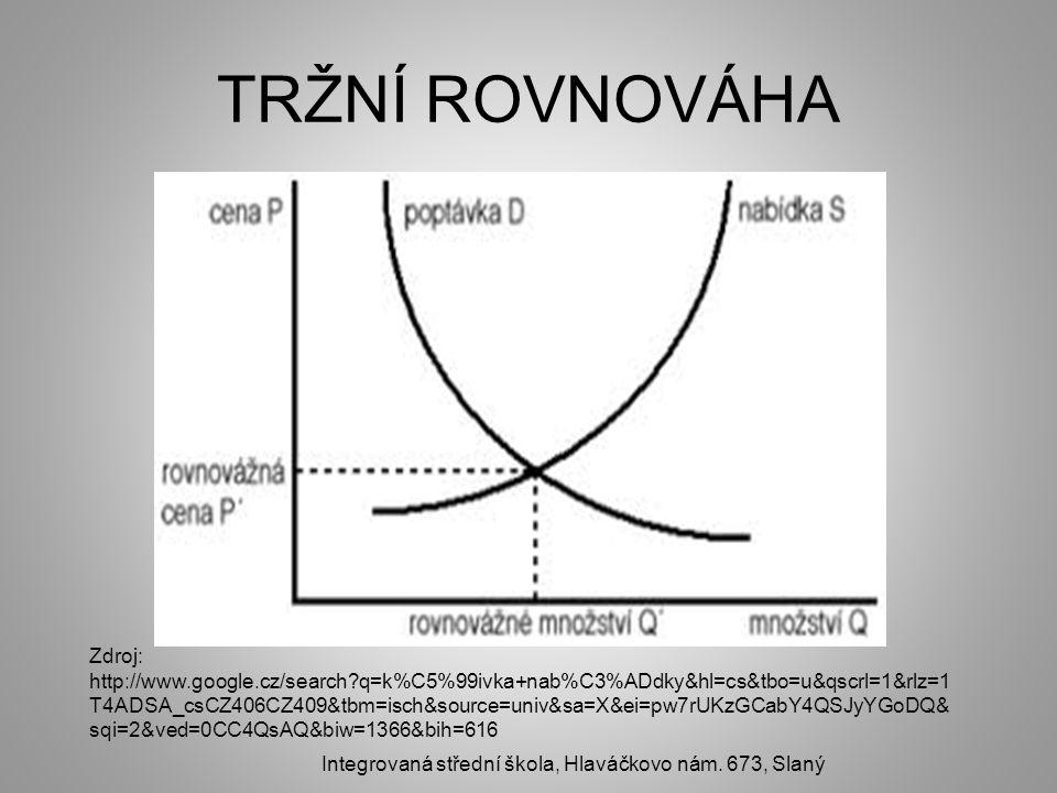 TRŽNÍ ROVNOVÁHA Integrovaná střední škola, Hlaváčkovo nám.