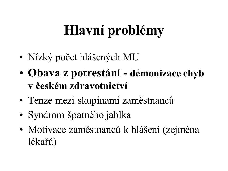 Hlavní problémy Nízký počet hlášených MU Obava z potrestání - démonizace chyb v českém zdravotnictví Tenze mezi skupinami zaměstnanců Syndrom špatného