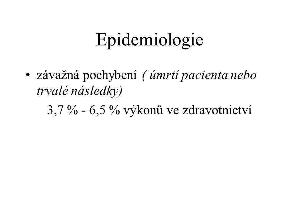 Epidemiologie závažná pochybení ( úmrtí pacienta nebo trvalé následky) 3,7 % - 6,5 % výkonů ve zdravotnictví