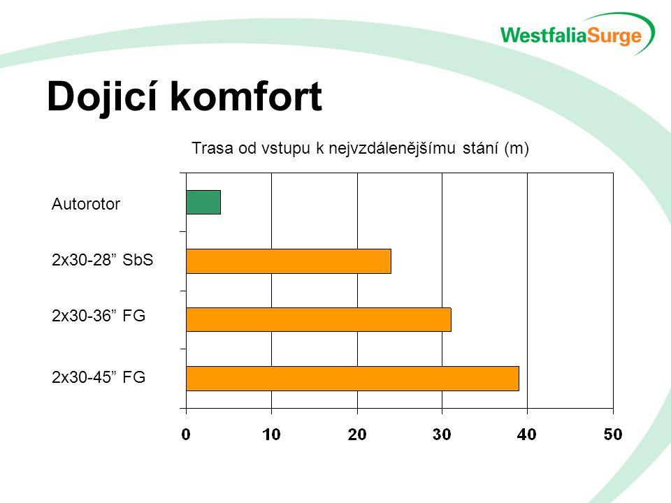 Dojicí komfort Autorotor 2x30-28 SbS 2x30-36 FG 2x30-45 FG Trasa od vstupu k nejvzdálenějšímu stání (m)