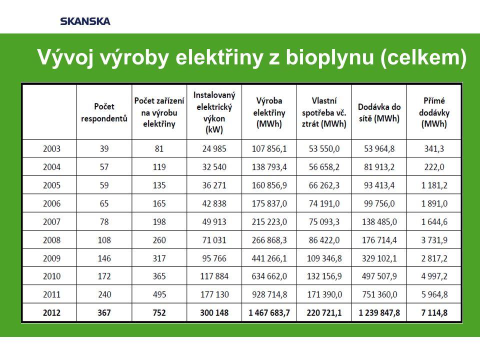 Vývoj výroby elektřiny z bioplynu (celkem)