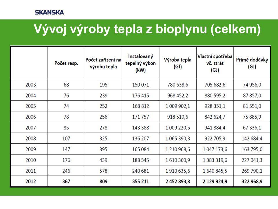 Vývoj výroby tepla z bioplynu (celkem)