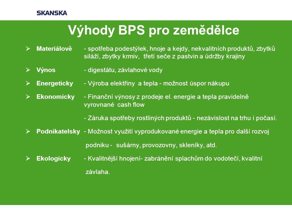 Výhody BPS pro zemědělce  Materiálově - spotřeba podestýlek, hnoje a kejdy, nekvalitních produktů, zbytků siláží, zbytky krmiv, třetí seče z pastvin a údržby krajiny  Výnos- digestátu, závlahové vody  Energeticky - Výroba elektřiny a tepla - možnost úspor nákupu  Ekonomicky - Finanční výnosy z prodeje el.