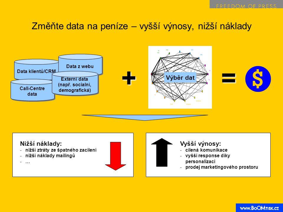 Změňte data na peníze – vyšší výnosy, nižší náklady Výběr dat Vyšší výnosy: -cílená komunikace -vyšší response díky personalizaci -prodej marketingového prostoru Nižší náklady: -nižší ztráty ze špatného zacílení -nižší náklady mailingů -… Data klientů/CRM Data z webu Call-Centre data Call-Centre data Externí data (např.