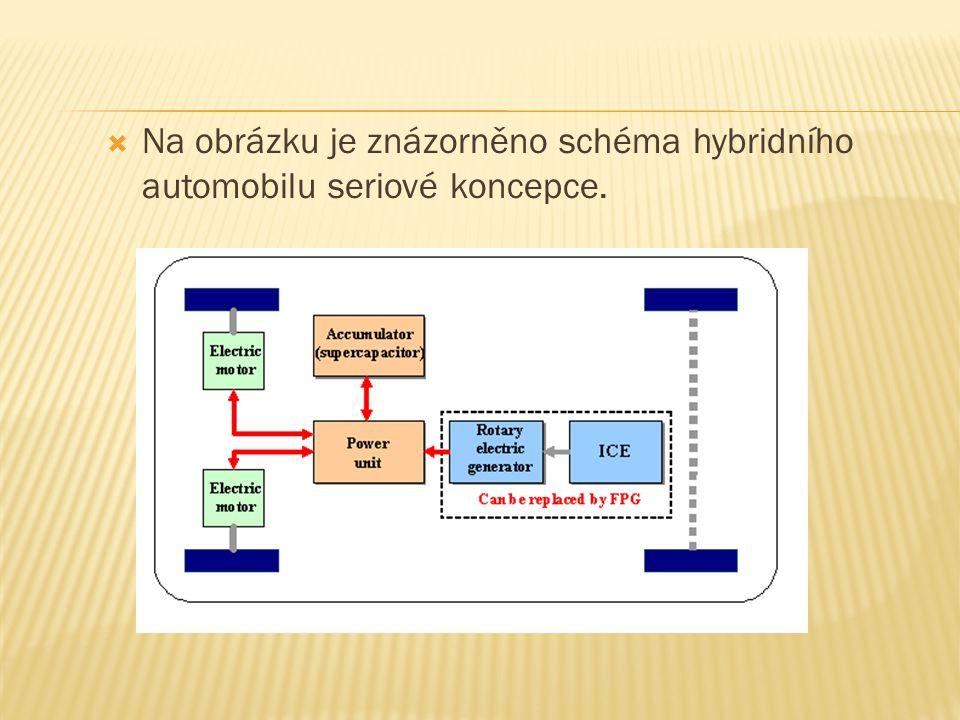 Na obrázku je znázorněno schéma hybridního automobilu seriové koncepce.