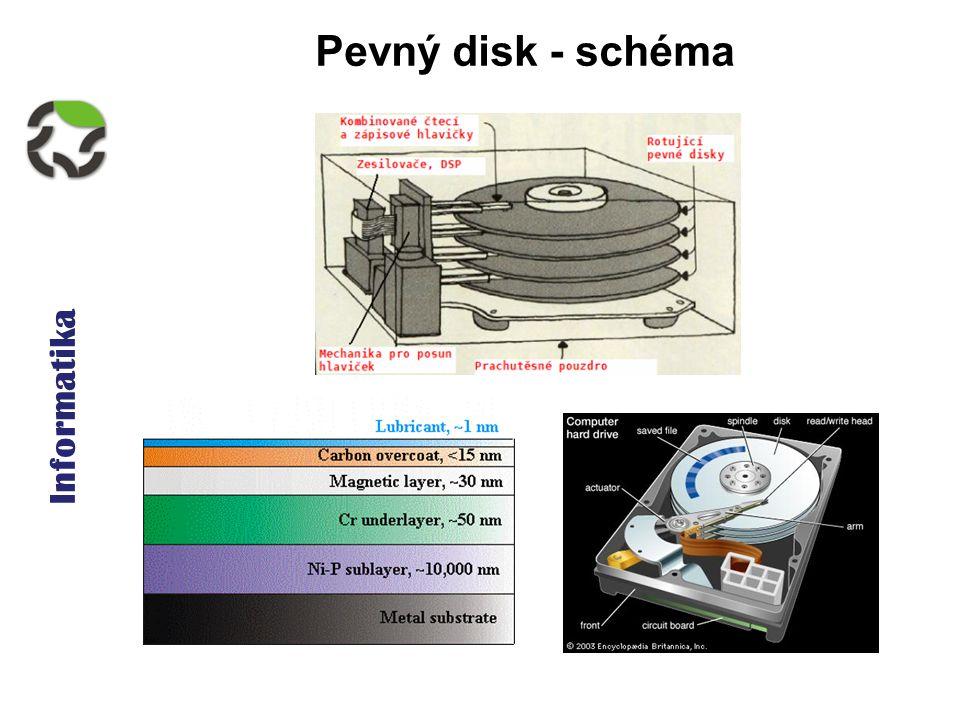 Informatika Pevný disk základní parametry  velikost  kapacita  spolehlivost