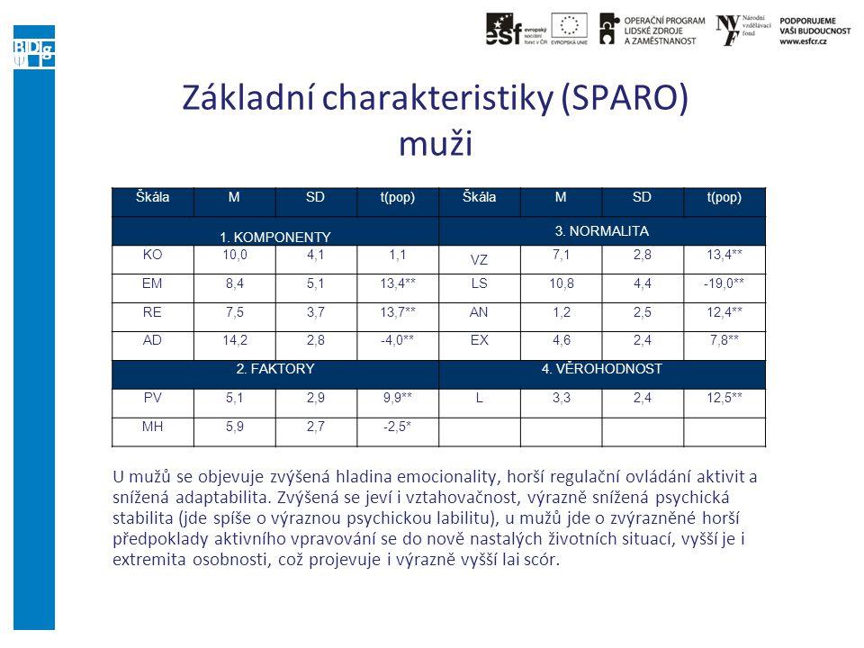 Základní charakteristiky (SPARO) muži ŠkálaMSDt(pop)ŠkálaMSDt(pop) 1. KOMPONENTY 3. NORMALITA KO10,04,11,1 VZ 7,12,813,4** EM8,45,113,4**LS10,84,4-19,