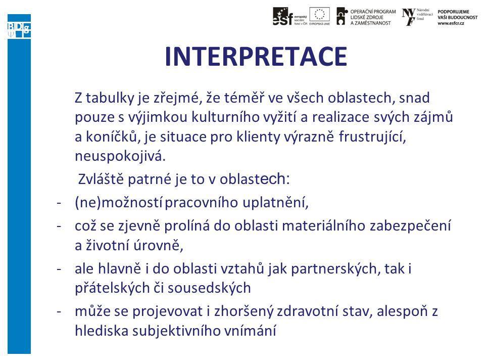 INTERPRETACE Z tabulky je zřejmé, že téměř ve všech oblastech, snad pouze s výjimkou kulturního vyžití a realizace svých zájmů a koníčků, je situace p