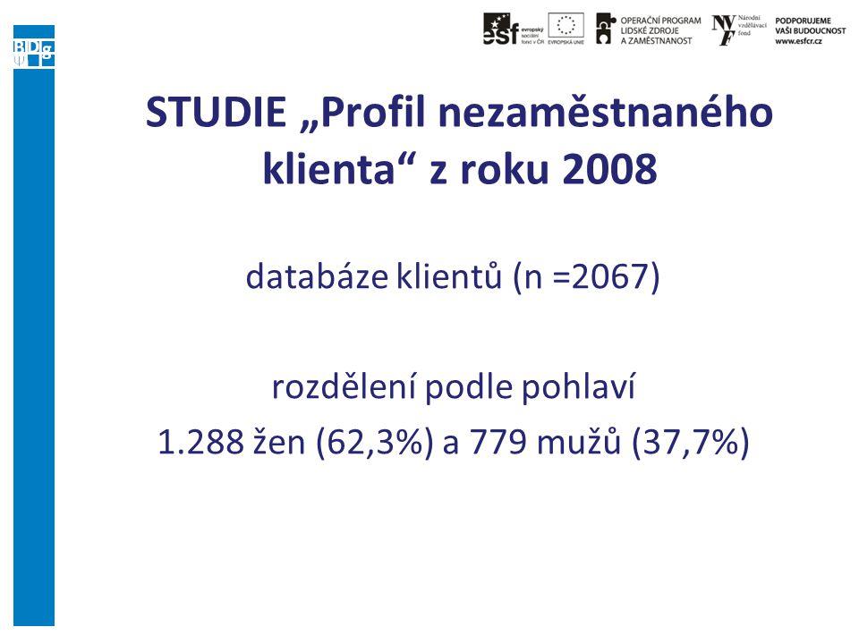 """STUDIE """"Profil nezaměstnaného klienta"""" z roku 2008 databáze klientů (n =2067) rozdělení podle pohlaví 1.288 žen (62,3%) a 779 mužů (37,7%)"""