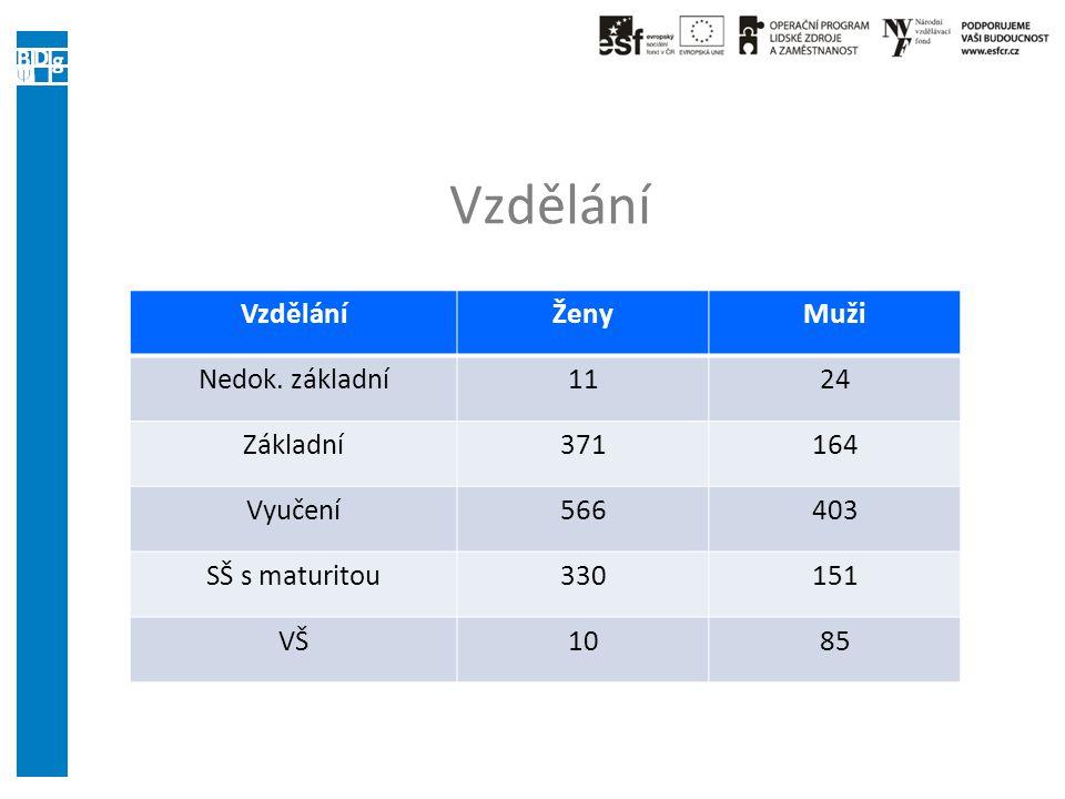 Vzdělání ŽenyMuži Nedok. základní1124 Základní371164 Vyučení566403 SŠ s maturitou330151 VŠ1085