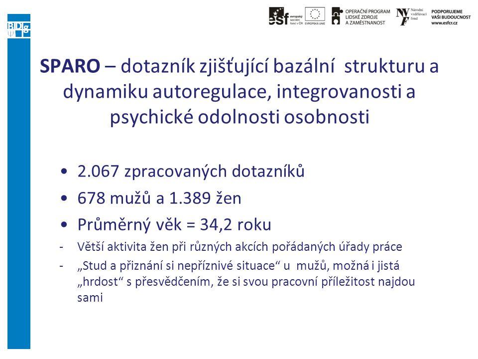 SPARO – dotazník zjišťující bazální strukturu a dynamiku autoregulace, integrovanosti a psychické odolnosti osobnosti 2.067 zpracovaných dotazníků 678